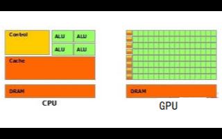新一代旗舰处理器骁龙875性能曝光-电子发烧友网