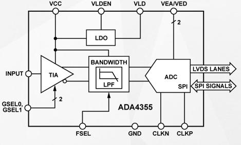 光学跨阻放大器ADA4355的功能特点及适用范围