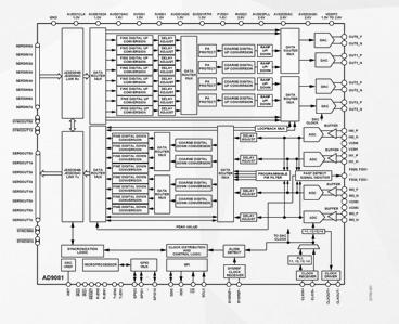 高度集成AD9081器件的功能特点及应用