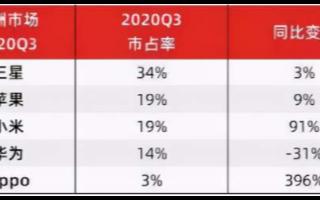 中国手机品牌在欧洲市场的出货量持续飙涨,市场份额逼近苹果