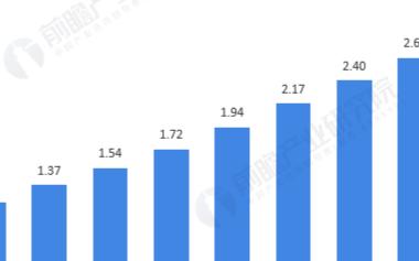 整体租车规模呈现递增态势,我国租车规模达到178.9万辆