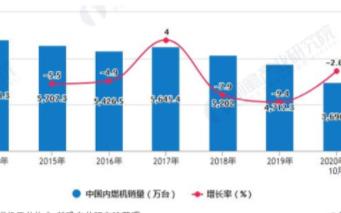 乘用车及摩托车占据过半应用市场,中国内燃机进出口受疫情影响较大