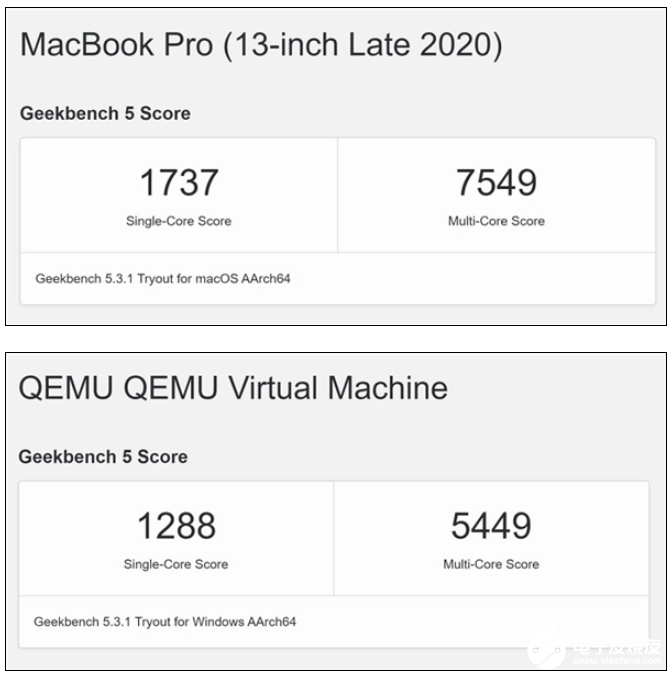 M1 Mac设备运行win10的性能测试竟高于高通