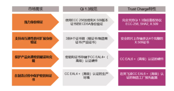 英飞凌推出针对电磁感应式无线充电的认证解决方案