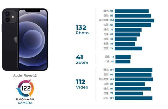 iPhone 12成绩公布:变焦能力脱了后腿