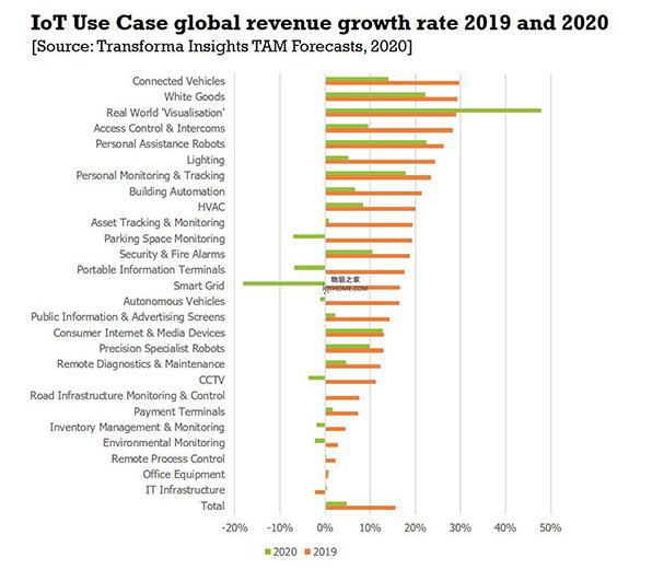 全球物联网的收入增长分析