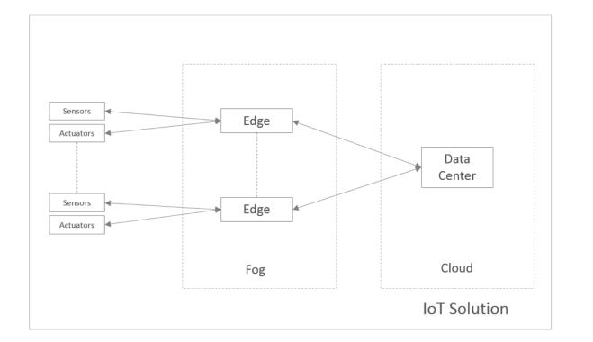物联网解决方案选择数据库平台的四个步骤