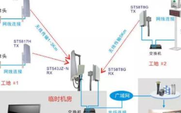 无线视频监控系统在多种环境下的结构组成及应用