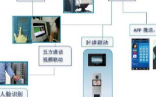 智能电梯控制系统的结构组成及功能实现设计