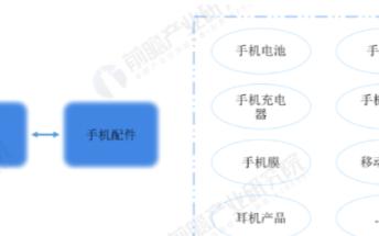 """5G下中国手机配件行业或将迎来""""春天"""",预计20..."""