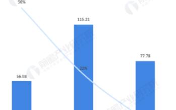 未来全球动力锂电池出货量保持15%以上增长,市场规模将超1000亿美元