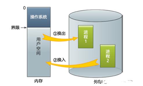 什么是虚拟存储器,虚拟存储器的特征