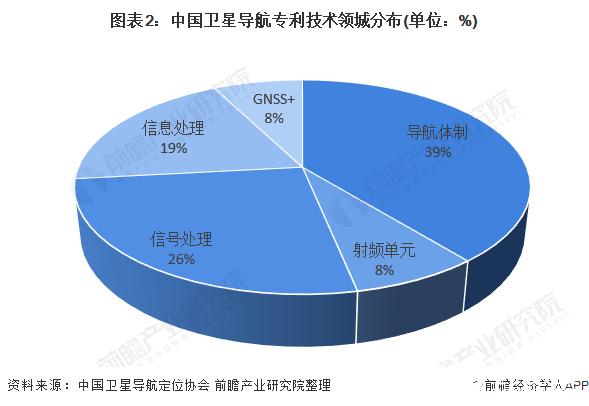 图表2:中国卫星导航专利技术领城分布(单位:%)