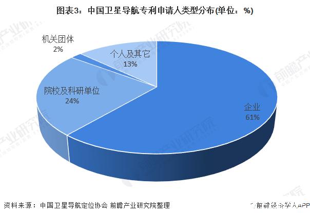 图表3:中国卫星导航专利申请人类型分布(单位:%)