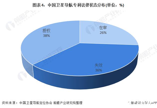 图表4:中国卫星导航专利法律状态分布(单位:%)