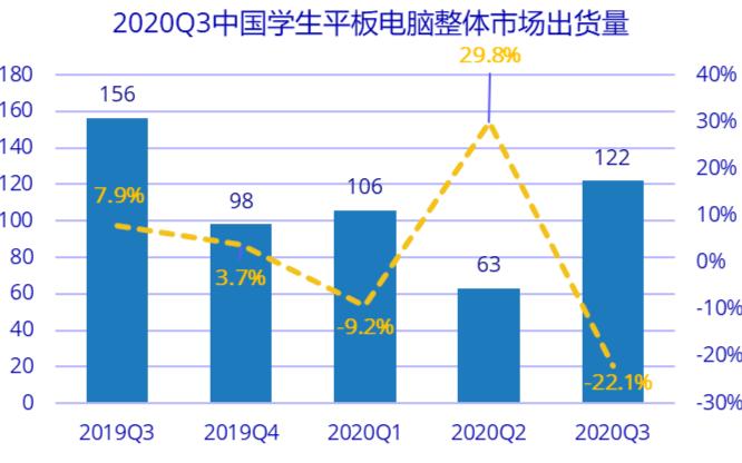 2020年Q3中国学生平板电脑市场出货量同比下滑22.1%