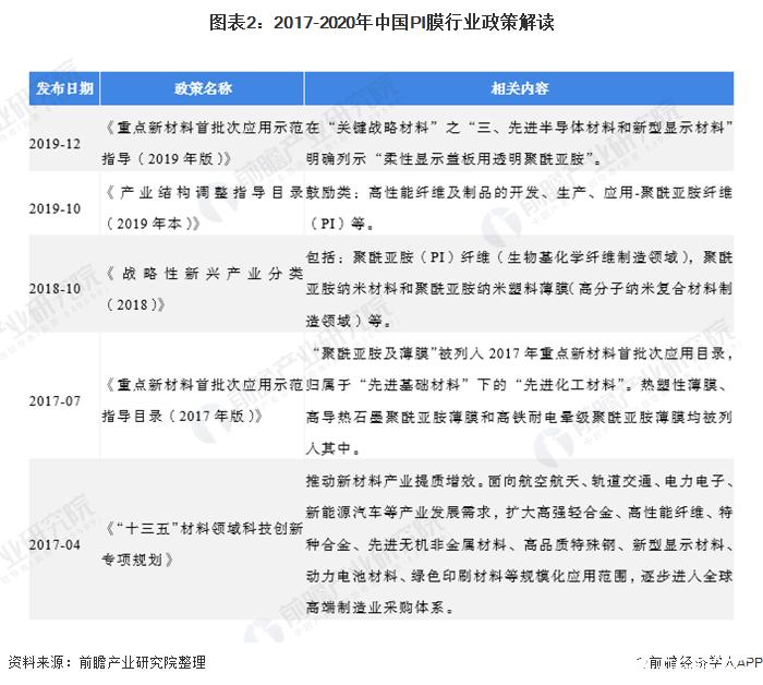 图表2:2017-2020年中国PI膜行业政策解读