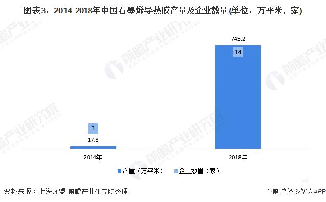 图表3:2014-2018年中国石墨烯导热膜产量及企业数量(单位:万平米,家)