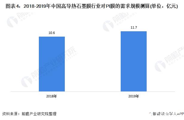图表4:2018-2019年中国高导热石墨膜行业对PI膜的需求规模测算(单位:亿元)