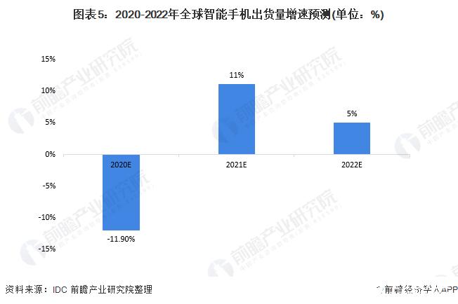 图表5:2020-2022年全球智能手机出货量增速预测(单位:%)