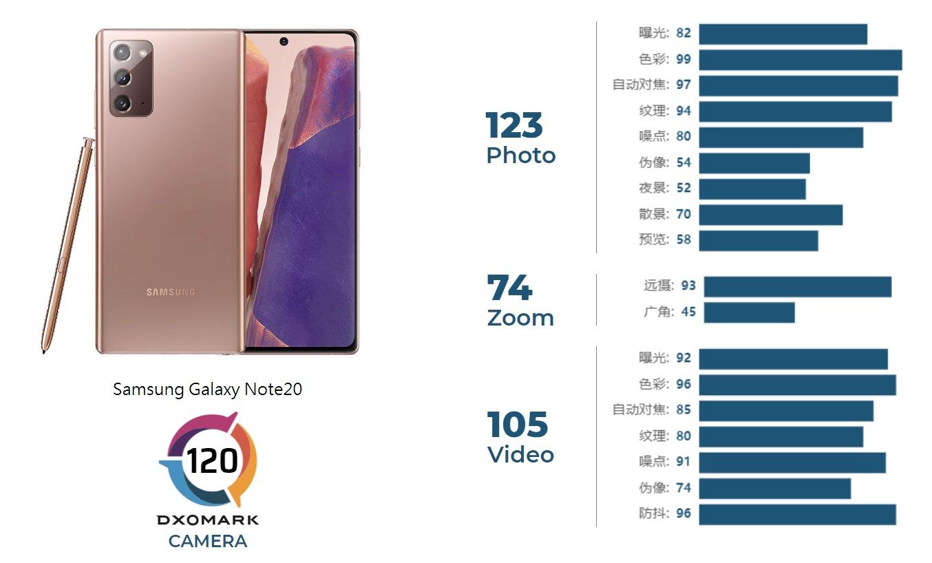 三星Galaxy Note20摄像头评分120:未能进前十