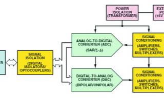 基于模拟输出模块和信号处理的PLC工业系统的设计