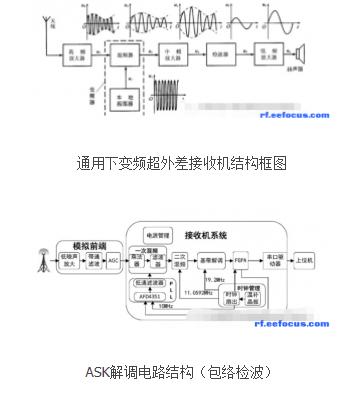 射频通信系统之接收机的三大结构