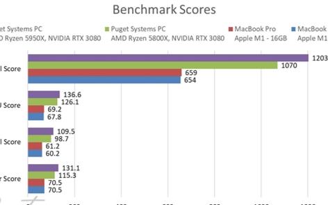 苹果M1处理器相当于一台什么配置的台式机