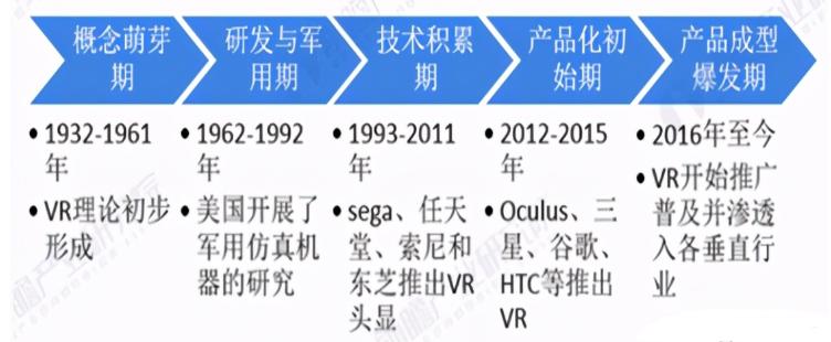 中國VR市場現狀分析