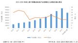 2020年前三季度中国集成电路产业销售收入5905.8亿元