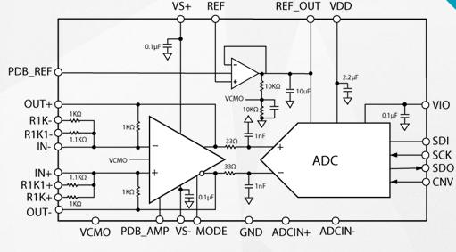 μModule精密數據采集ADAQ4003的功能特點及應用范圍