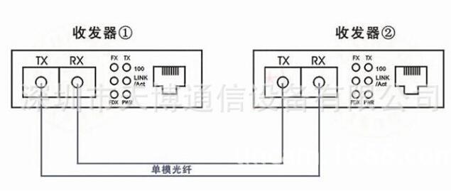 光纤收发器a与b怎么放