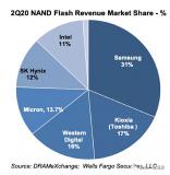 2020年二季度Nand Flash市場排名,三星占據31%處于領先地位