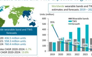 TWS無線耳機成為最具潛力的可穿戴設備,2020...