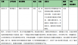 早报:华为发布5G微波长距E-band创新解决方案