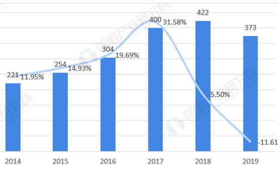 全球工业机器人市场处于长期稳健增长阶段,亚太地区是最大市场