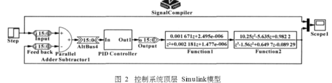 电液伺服系统控制器设计研究