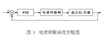 基于FPGA的DSP技术实现伺服控制器的应用方案与设计