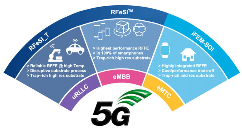RF-SOI是现代射频和毫米波前端技术的核心