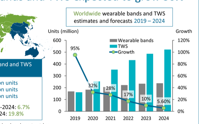 TWS耳機迎來爆發式增長,這片藍海市場有多大