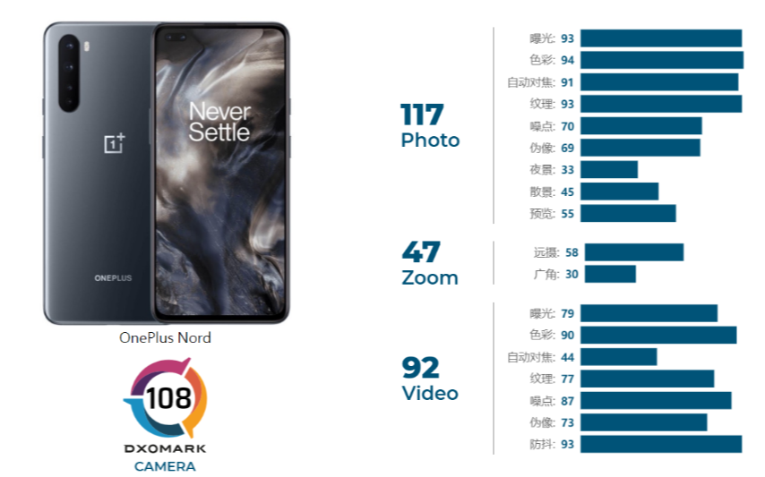 DXO公布一加Nord相机评分