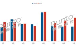 10月中国智能投影线上销量同比增长65%,中小品牌带动销量同比增长