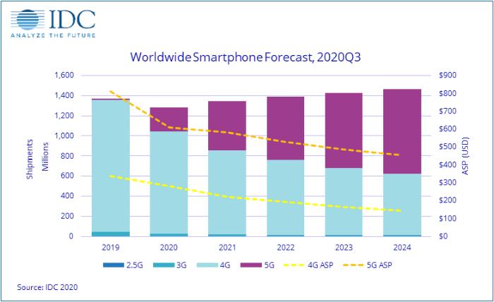 IDC预测全球智能机市场有望在2020假日季恢复增长
