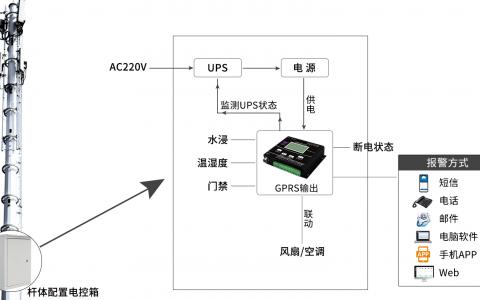 5G基站电控箱环境监测系统系统优势