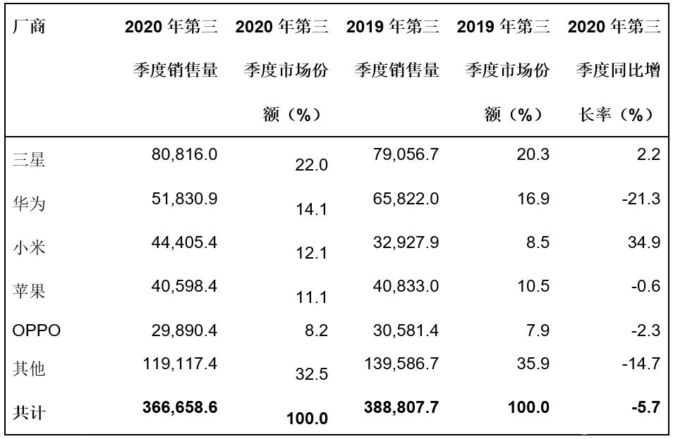 2020年全球智能手机销量同比下降8.7%,三星和小米今年首次实现增长