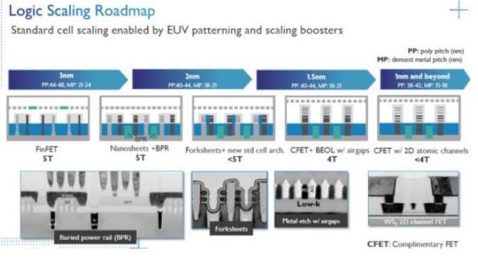 IMEC發布低至1nm及以上的邏輯器件路線圖