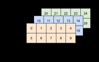结合Rosetta介绍如何定制化改造TensorFlow前后端相关组件