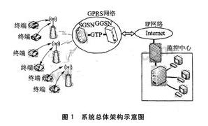 基于GPRS無線數據傳輸技術實現船載終端遠程監控系統的應用方案