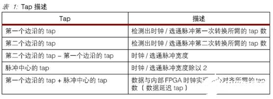 基于FPGA Virtex-4器件实现直接时钟控制技术方案的设计