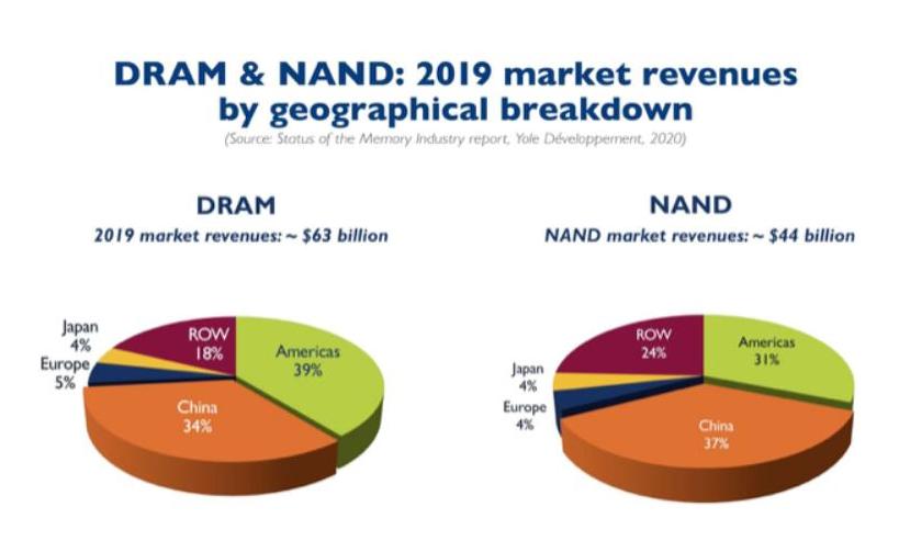 中国是全球存储设备的重要市场,买下全球35%的存储芯片